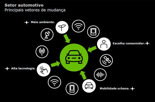 Quatro vetores de mudanças impactarão setor automotivo